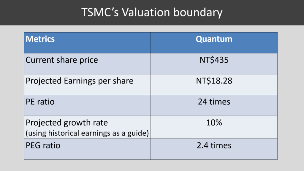 Is TSMC a good investment during this stock price jump ...